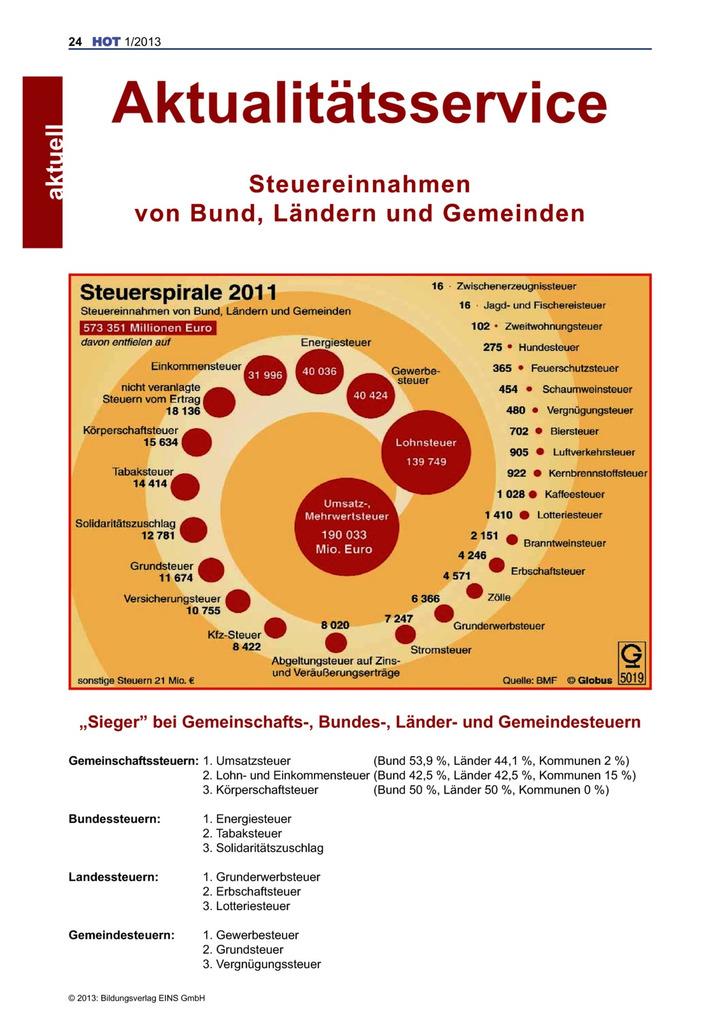Steuerspirale 2011 - 2011: Verlage der Westermann Gruppe