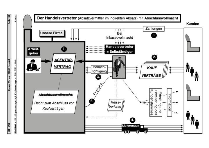 Der Handelsvertreter - Arbeitsblatt, Schema: Verlage der Westermann ...