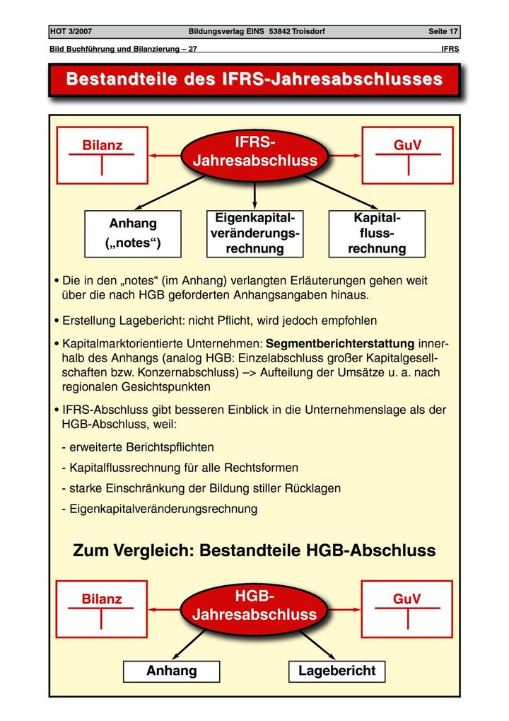 Bestandteile Des Ifrs Jahresabschlusses Arbeitsblatt Lük Lernen