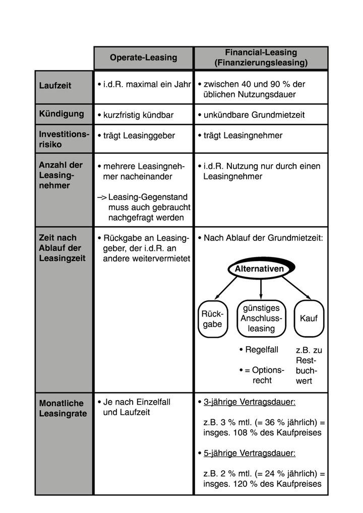 Operate- und Financial-Leasing - Arbeitsblatt: Verlage der ...