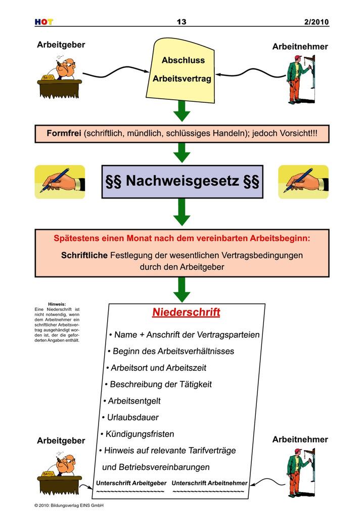 Abschluss Arbeitsvertrag - Arbeitsblatt: Verlage der Westermann Gruppe