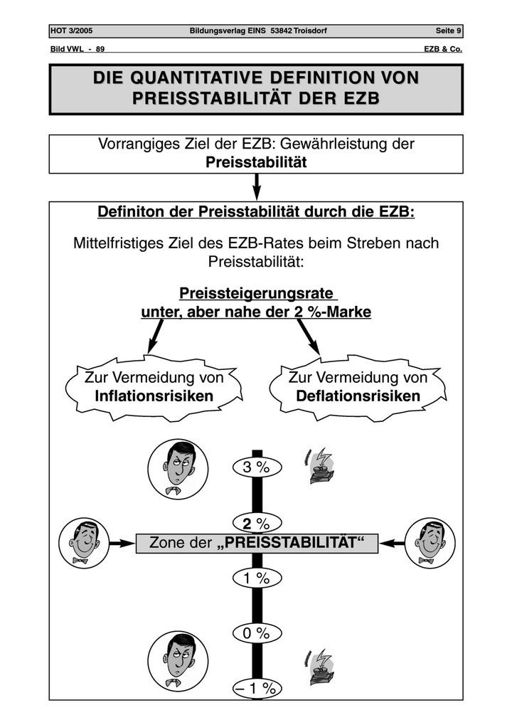 Die quantitative Definition von Preisstabilität der EZB ...