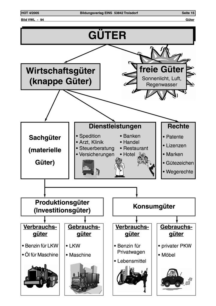 Güter - Arbeitsblatt: Verlage der Westermann Gruppe