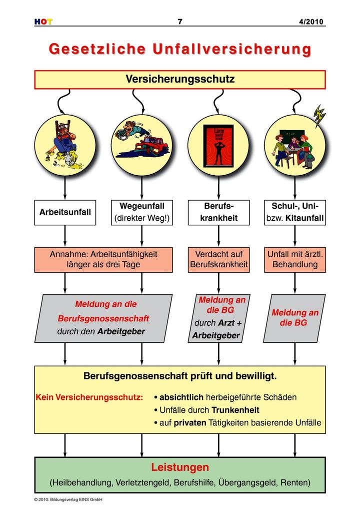 Gesetzliche Unfallversicherung - Versicherungsschutz - Arbeitsblatt ...