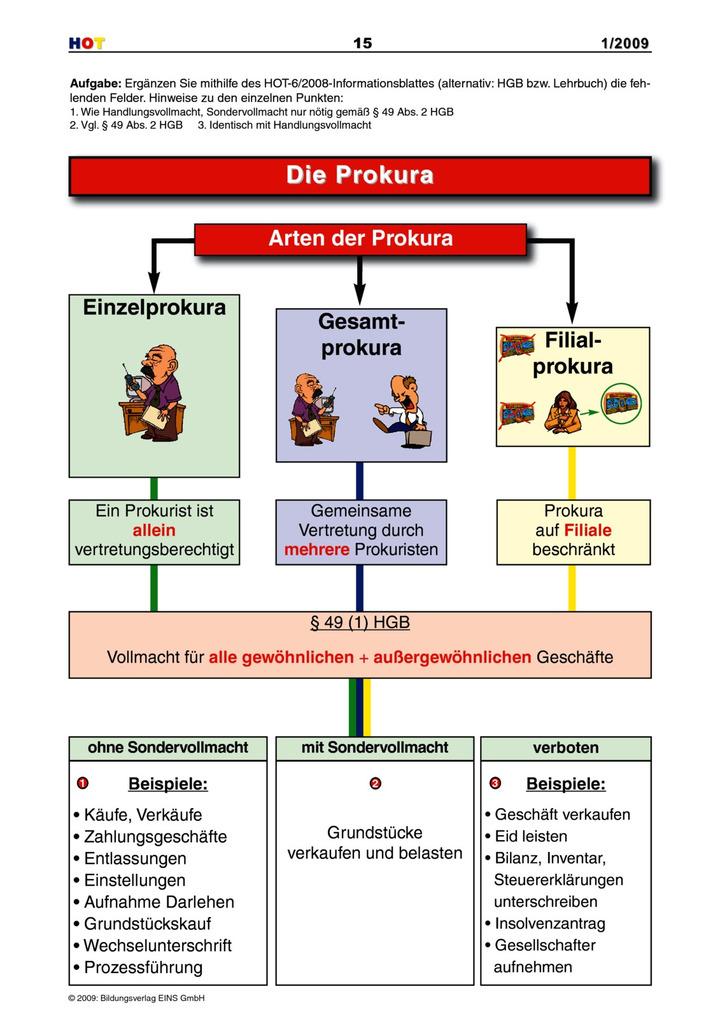 Die Prokura - Arten der Prokura: Bildungsverlag EINS