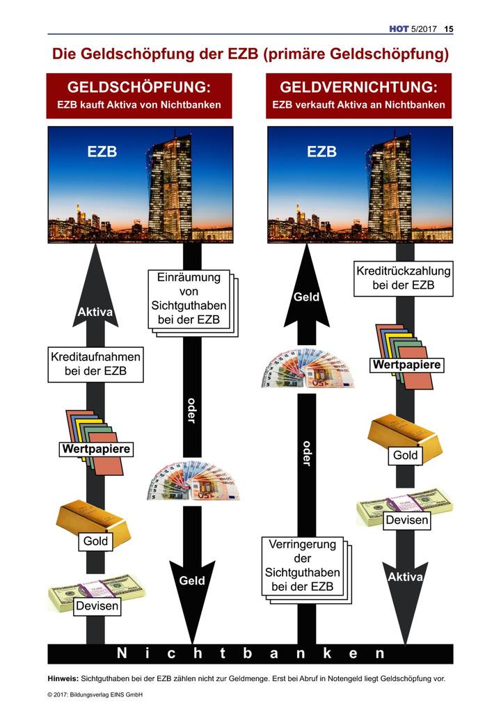Die Geldschöpfung der EZB (primäre Geldschöpfung): Bildungsverlag EINS