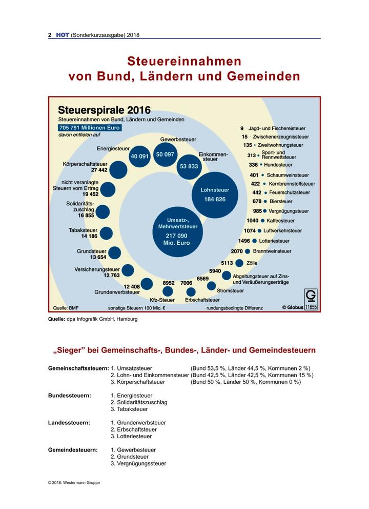 Steuereinnahmen von Bund, Ländern und Gemeinden: Bildungsverlag EINS