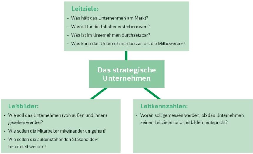 Balanced Scorecard_Leitziele und Strategien