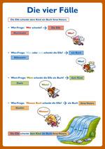 Grammatik - kompetent! 4_Lernposter DIN A1
