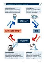 Inhaltsseite_Rund ums Wasser - Werkstatt 3./4. Klasse