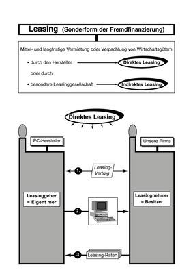 Leasing (Sonderform der Fremdfinanzierung) - Arbeitsblatt: Verlage ...