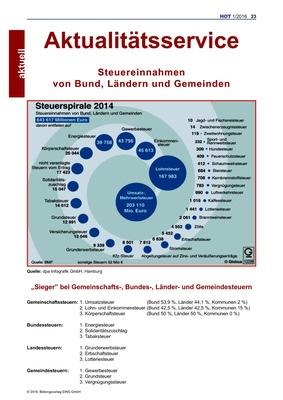 Steuerspirale 2014 - Grafik: Bildungsverlag EINS
