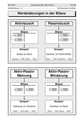 Wertänderungen in der Bilanz - Arbeitsblatt: Verlage der Westermann ...