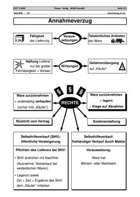 Annahmeverzug - Arbeitsblatt, Schema: Bildungsverlag EINS