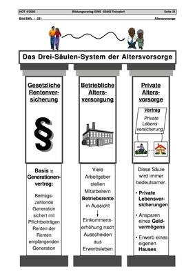 5 säulen der sozialen sicherung