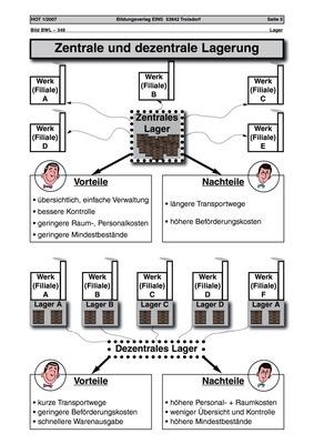Zentrale und dezentrale Lagerung - Arbeitsblatt: Verlage der ...
