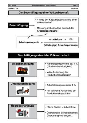 Die Beschäftigung einer Volkswirtschaft - Arbeitsblatt ...