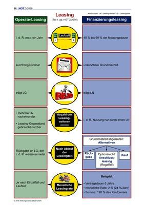 Leasing: Operate-Leasing und Finanzierungsleasing - Arbeitsblatt ...