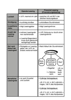 Operate- und Financial-Leasing - Arbeitsblatt: Bildungsverlag EINS