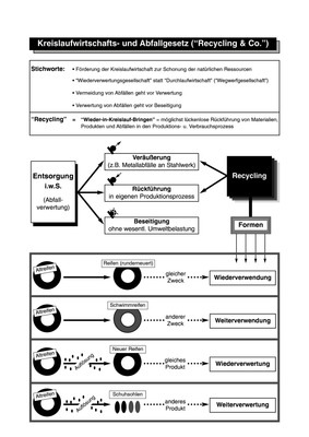 Kreislaufwirtschafts- und Abfallgesetz (Recycling & Co ...