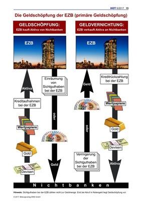 Die Geldschöpfung der EZB (primäre Geldschöpfung): Verlage der ...
