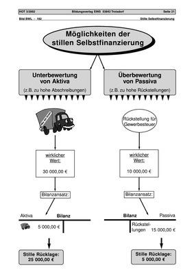Stille Selbstfinanzierung - Arbeitsblatt, Schema: Bildungsverlag EINS