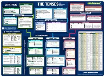 mindmemo Lernposter - Grammatik - The Tenses - Die englischen Zeiten - Grammatik Poster - genial-einfache Lernhilfe - DIN A2 PremiumEdition