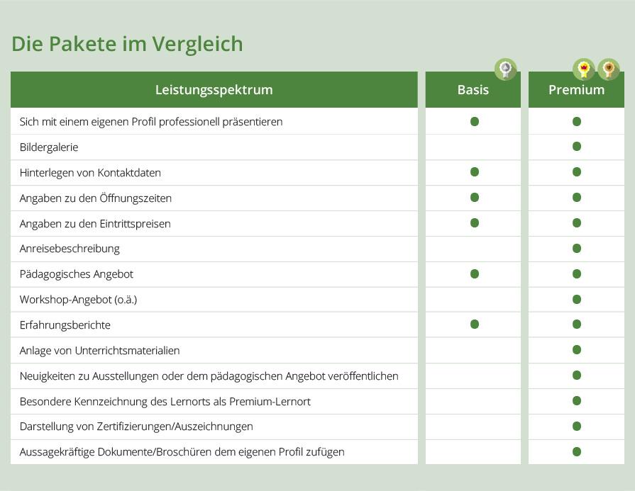 Experito Tabelle Paketübersicht
